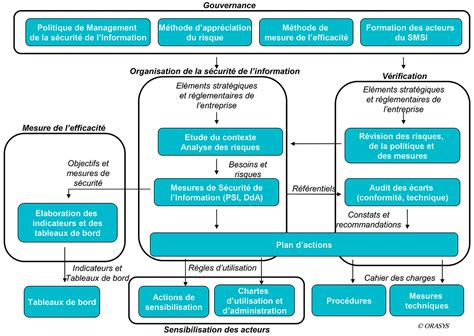 Cabinet Conseil Systeme D Information by Risques Psi Et Smsi Orasys Conseil Et Expertise En Syst 232 Me D Information