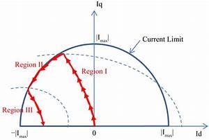 Nonlinear Control Of Interior Pmsm Using Control Lyapunov