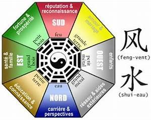 Feng Shui Kua Zahl : fengshui ~ Markanthonyermac.com Haus und Dekorationen