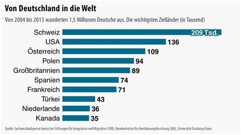statistik flüchtlinge geschlecht