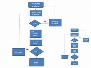 Apuntes De Informatica  Diagramas De Flujo Ejemplos