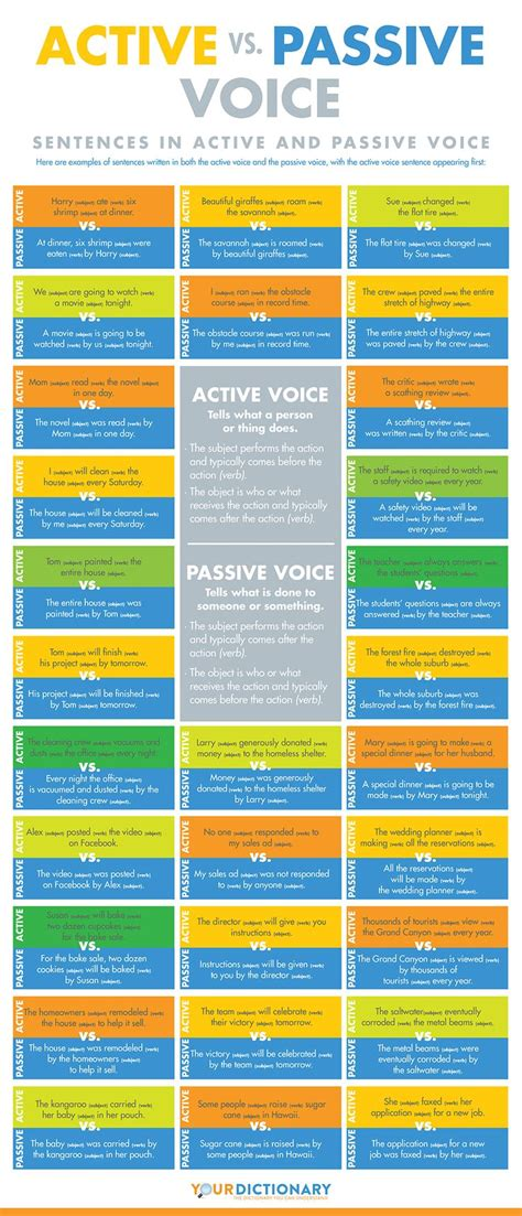 Voice is the quality of a verb that indicates whether its subject acts (active voice) or is acted upon (passive voice). Educational infographic : Active vs. Passive Voice # ...