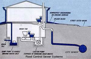 Downers Grove Plumbing Services  Designing Flood Control Sewer Systems