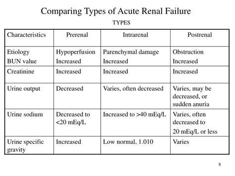 acute renal failure powerpoint  id