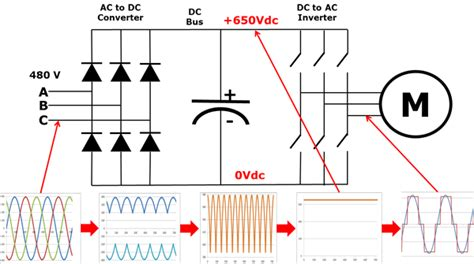 Variable Frequency Drive Vfd Working Principle