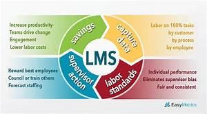 Labor Management System     Easymetrics Com