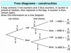 Probability 2  Constructing Tree Diagrams