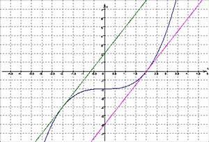 Tangente Berechnen : mathematik klasse 12 ~ Themetempest.com Abrechnung