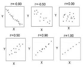 correlation simply psychology