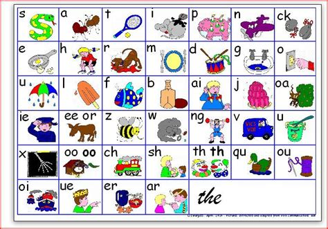 jolly phonics letter order jolly phonics sound order including indicators of 52914