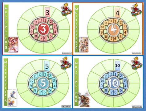 apprentissage les tables de multiplication ce1 ce2