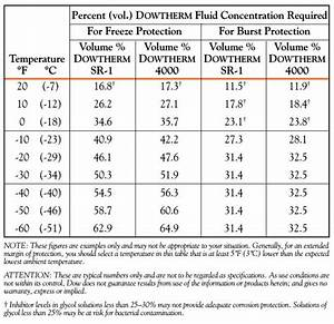 Propylene Glycol Freezing Point Chart Reviews Of Chart