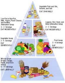 Popular Diets - The Vegetarian Diet Popular Diets