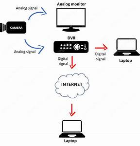 How Do Security Camera Systems Work