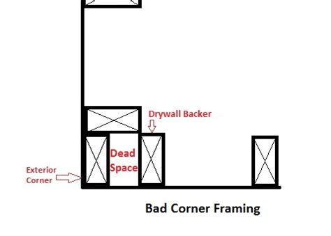 California Corner and Energy Savings Advanced Framing