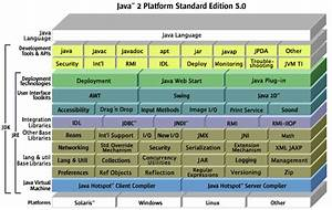 Jdk 5 Documentation