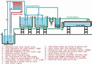500 Gallon Aquaponics System Flow Diagram