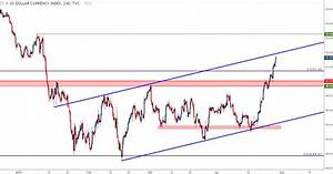Us Dollar Strength Unleashed Reversal Or Squeezed Into