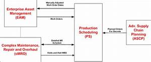 Oracle Production Scheduling Implementation Guide