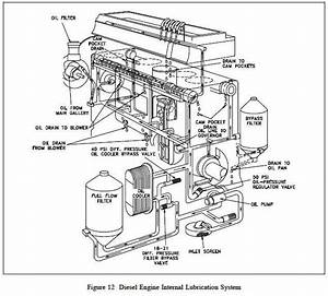 Diagram Of Tractor Engine
