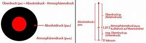 Luftdruck Berechnen : druckkr fte druck druckkraft fl che und schweredruck ~ Themetempest.com Abrechnung