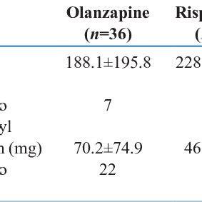 olanzapine   efficacy compared