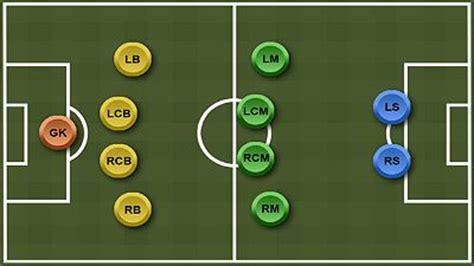 soccer primer pt  positions  formations shakin