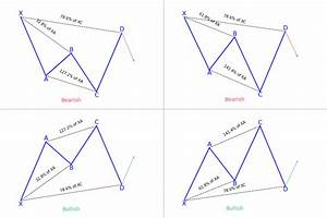 cypher harmonic pattern definition strategy