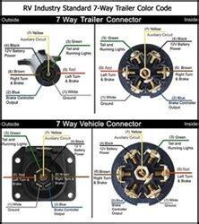 Wire Diagram 7 Pole Rv by 7 Way Wiring Diagram Availability Etrailer
