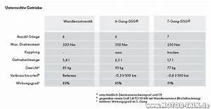 Wirkungsgrad Berechnen Motor : dsg7 wirkungsgrad 5 gang wirkungsgrad vom getriebe berechnen vw audi dsg hs fahrzeugtechnik ~ Themetempest.com Abrechnung