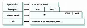 The Tcp  Ip Protocol Stack