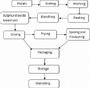 Flow Chart Diagram Of Potato Chips Manufacturing