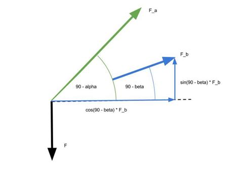 kraefte beim dreieck berechnen mathelounge