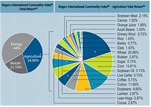 Rogers Commodity Index Chart Agricultural Commodities The Next Bull Market Seeking Alpha