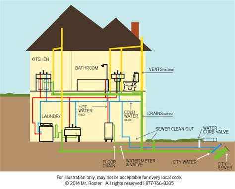 basement drain drain pipe services in rochester mr rooter plumbing of