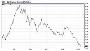 Global Commodities Under Pressure