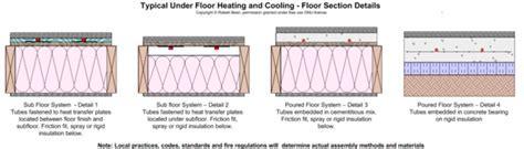 Underfloor heating   Wikipedia, the free encyclopedia