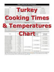 butterball cooked turkey roasting a turkey turkey cooking times how to cooking