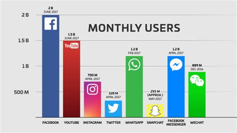 choosing   social media platforms facebook instagram twitter  snapchat