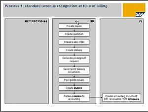 Voice Recognition Process Diagram