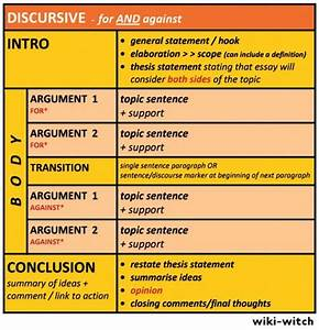 Argumentative essay: outline, format, structure, examples