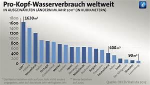 Wasserverbrauch Deutschland 2016 : weltwasserwoche in stockholm es fehlt nicht an wasser es fehlt an geld ~ Frokenaadalensverden.com Haus und Dekorationen
