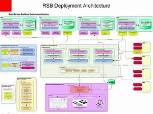 External Systems Integration