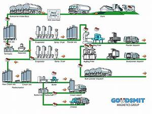 Chocolate Production Flow Chart Manufacturing Processing
