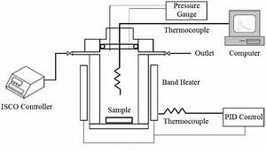 Schematic Diagram Of Pressure Vessel Apparatus