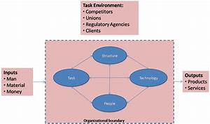 Management, Bytes, From, Mande, The, Complete, Systems, View, Of, An, Organization