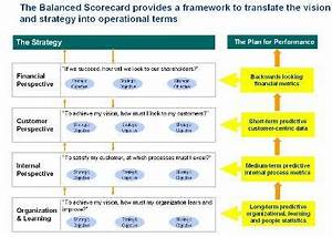 14 best images about balanced scorecard on pinterest With operational scorecard template