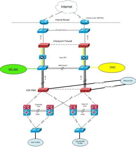 tier firewall network diagram