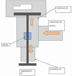Differenzdruck Berechnen : auslenkung st el wissenstransfer anlagen und maschinenbau berechnung von maschinenelementen ~ Themetempest.com Abrechnung