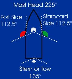 Port Side Of Boat Is What Color by Clever Ideas Page 4 The Hull Boating And